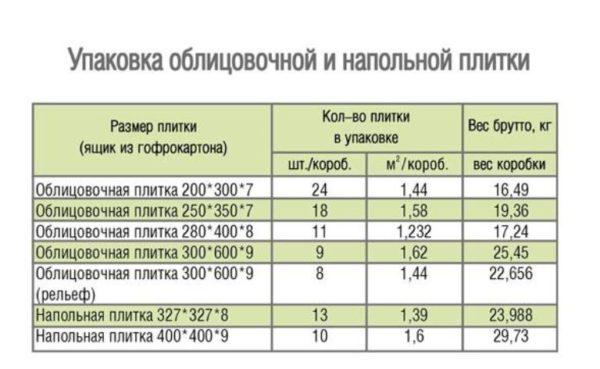 Таблица веса квадратного метра керамической плитки