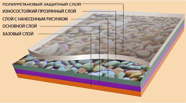Структура многослойной ПВХ плитки
