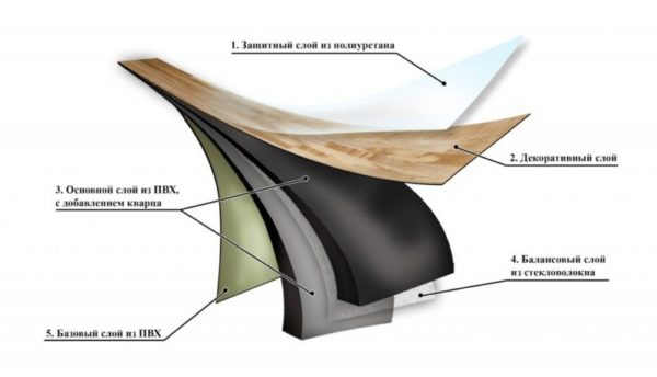 Структура ПВХ-плитки