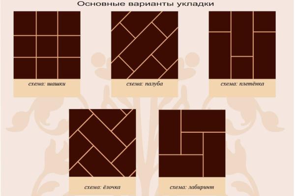 Основные варианты укладки плитки