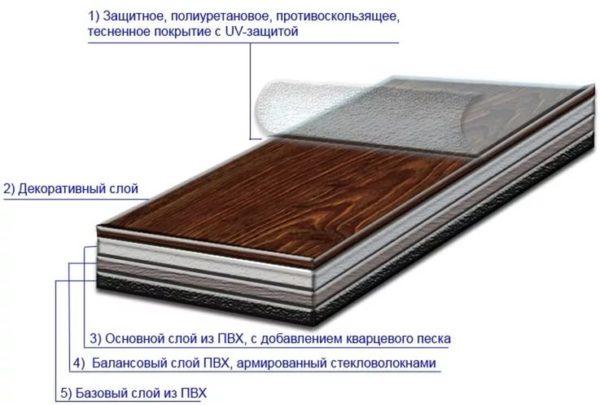 Структура виниловой плитки ПВХ