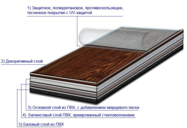 Структура ПВХ плитки