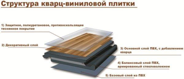 Кварцвиниловая плитка с замковым соединением: 7 преимуществ напольного покрытия и ее укладка