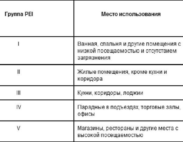 Таблица износостойкости керамической плитки