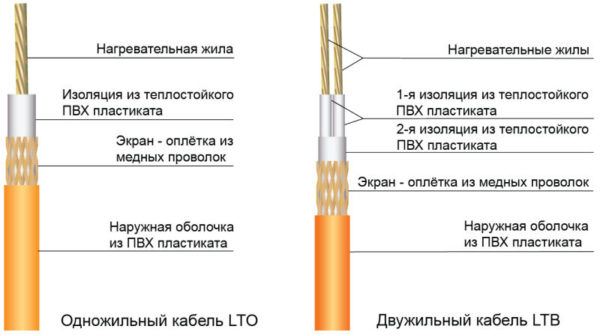 Строение резистивных кабелей